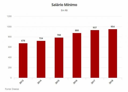 Presidente assina decreto definindo salário mínimo de 2018 em R$ 954