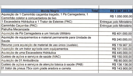 Ivo Cassol já destinou quase 3 milhões para Monte Negro, em RO